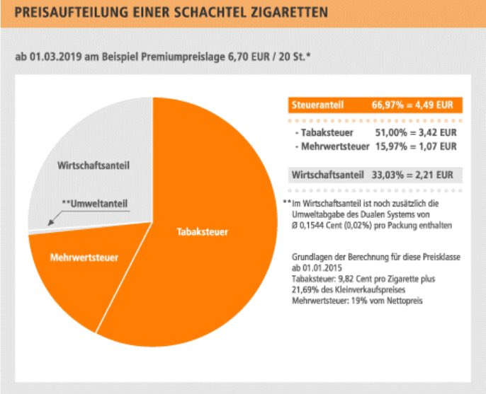 Almanya'da sigaradan alınan vergiler dudak uçuklatıyor